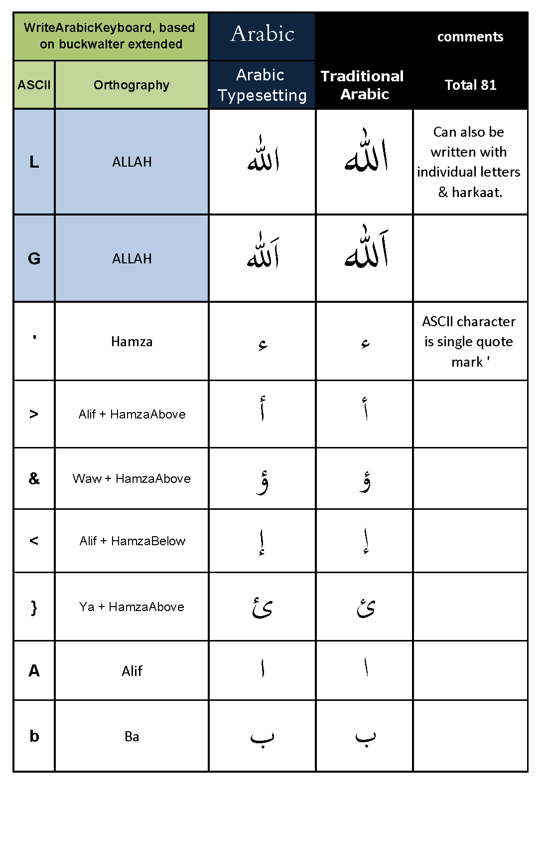 Arabic Keyboard Table Page 1