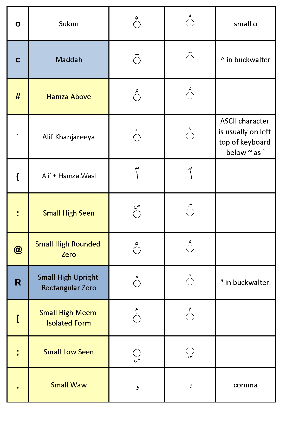 Arabic Keyboard Table Page 5