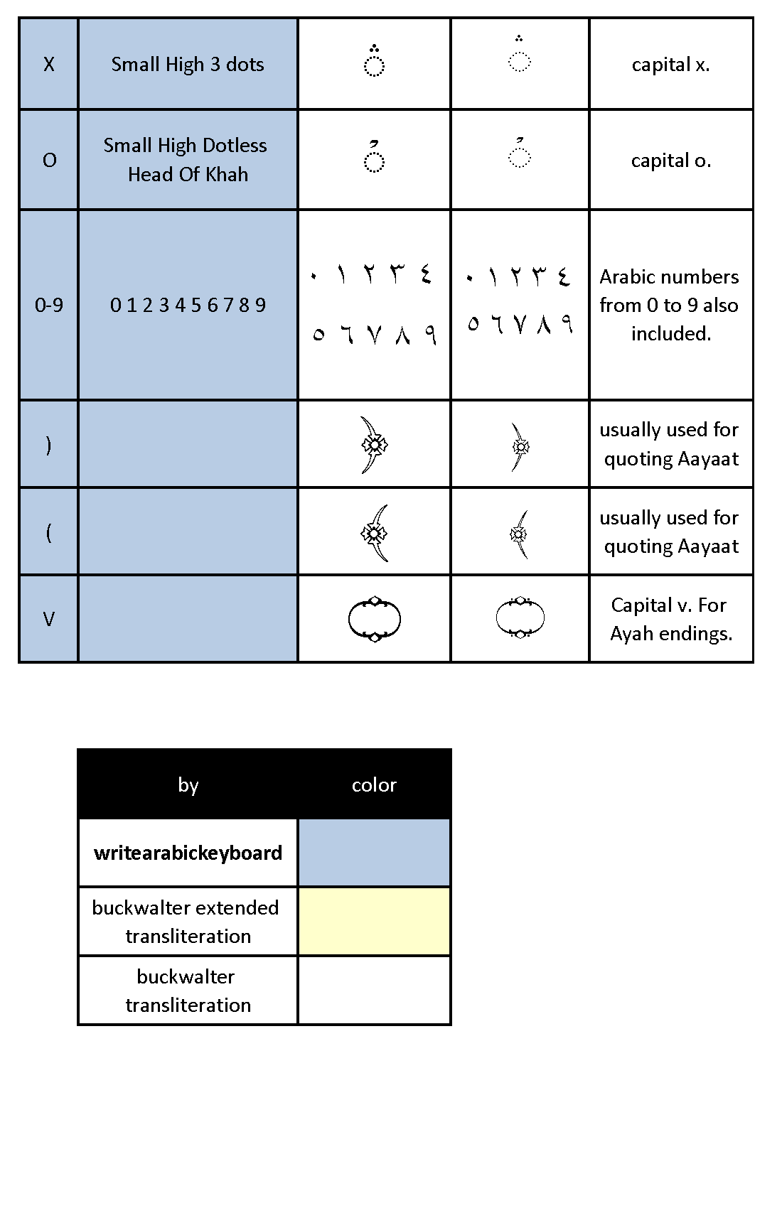 Arabic Keyboard Table Page 7